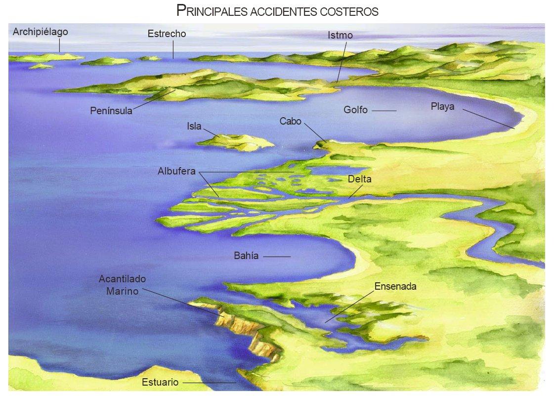 8 Las Formas De El Relieve Marino Y Costero Ideas Geography World Geography Spanish Vocabulary